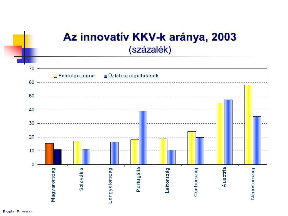 Az innovatív KKV-k aránya, 2003 (százalék)