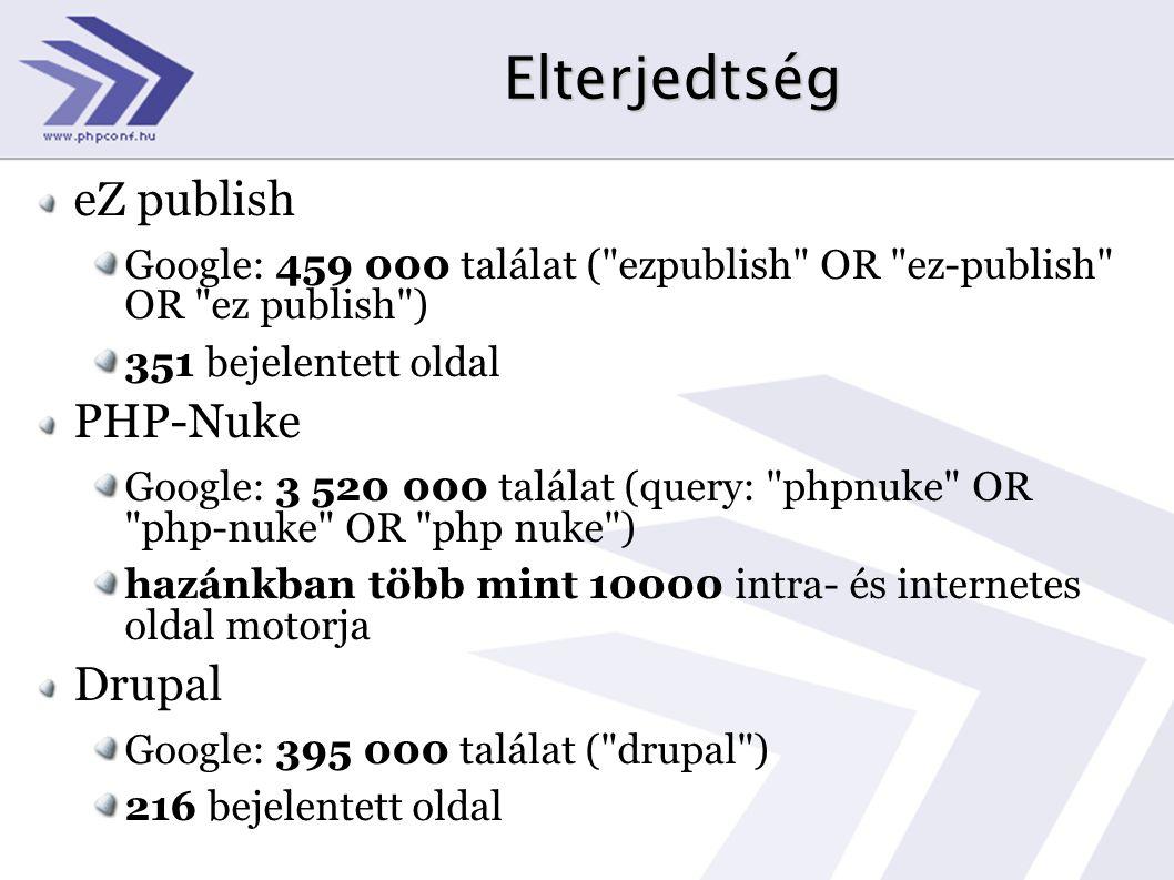 Elterjedtség eZ publish PHP-Nuke Drupal
