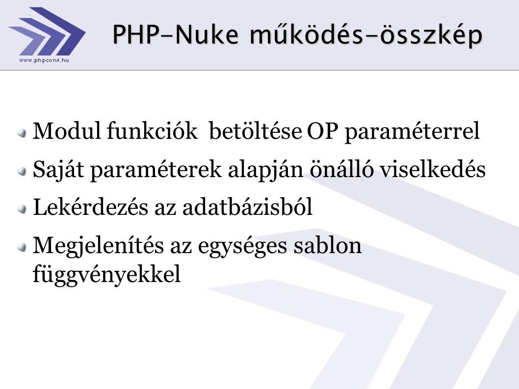 PHP-Nuke működés-összkép