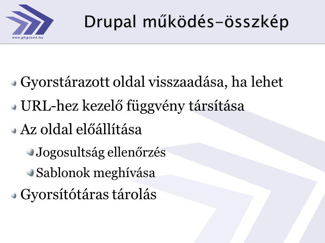 Drupal működés-összkép