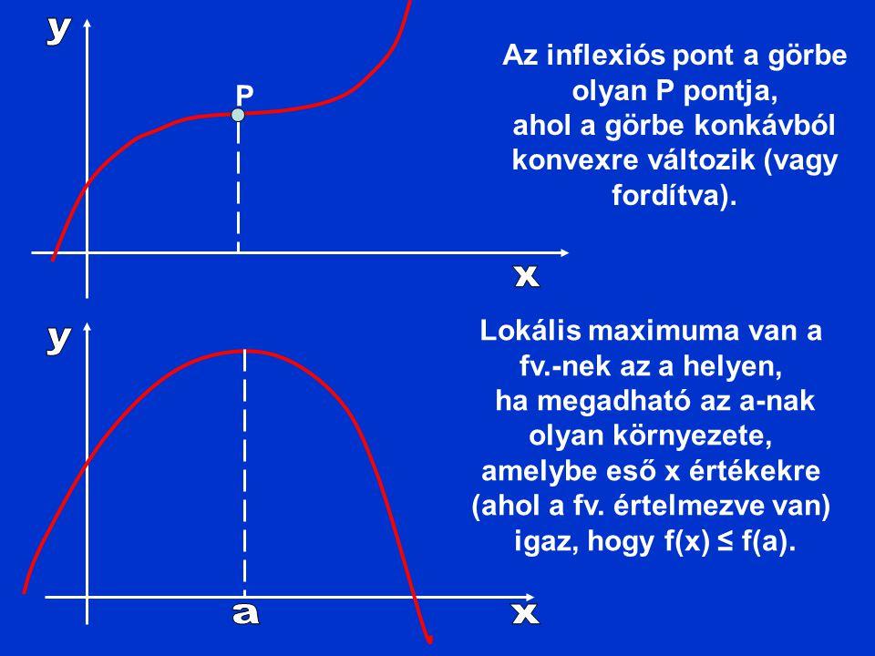 Az inflexiós pont a görbe olyan P pontja,