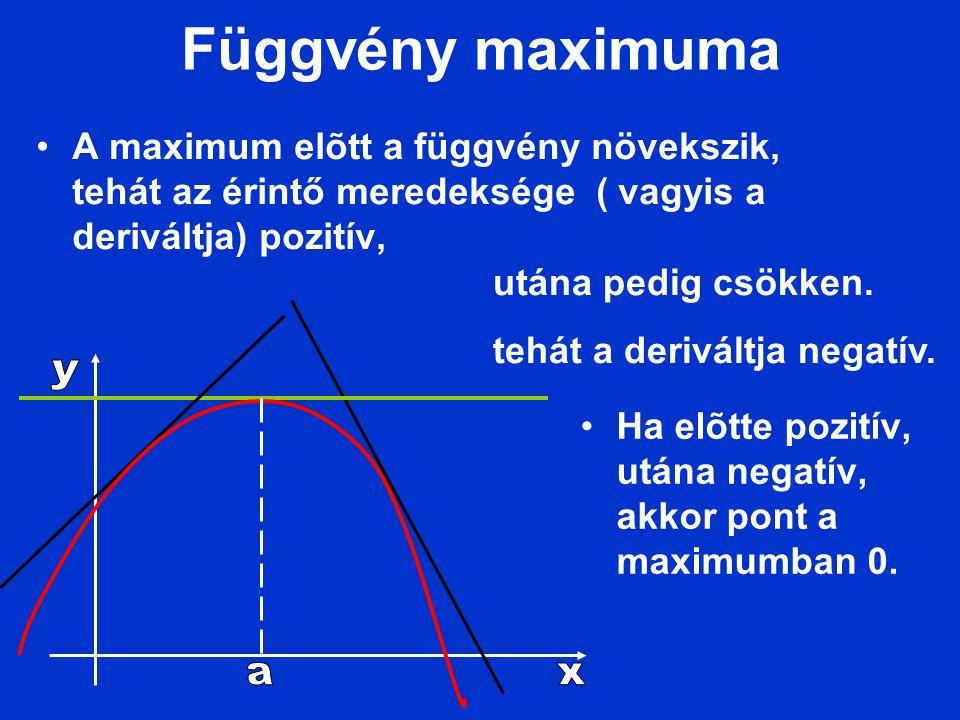 Függvény maximuma A maximum elõtt a függvény növekszik, tehát az érintő meredeksége ( vagyis a deriváltja) pozitív,