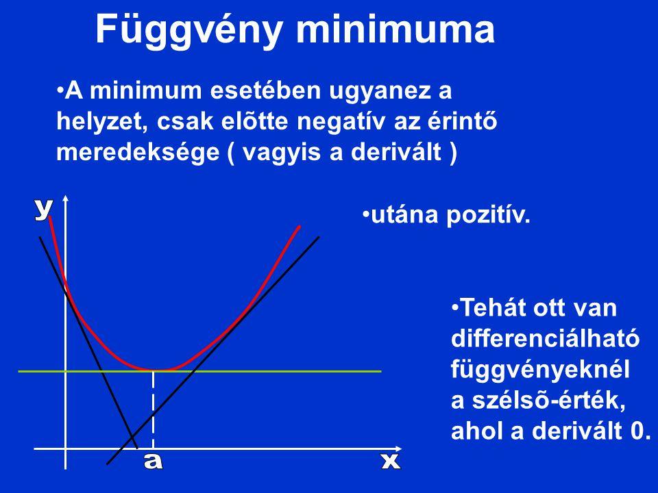 Függvény minimuma A minimum esetében ugyanez a helyzet, csak elõtte negatív az érintő meredeksége ( vagyis a derivált )