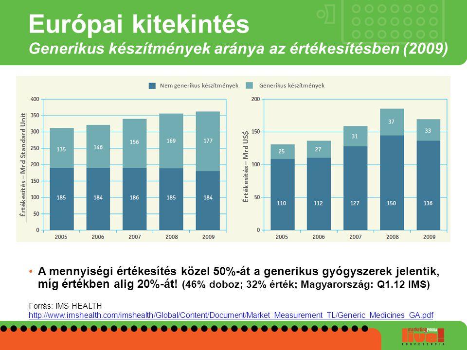 Európai kitekintés Generikus készítmények aránya az értékesítésben (2009)
