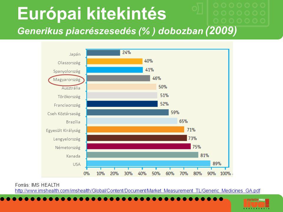 Európai kitekintés Generikus piacrészesedés (% ) dobozban (2009)