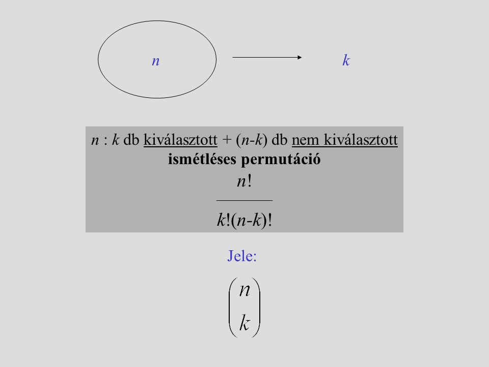 n! k!(n-k)! n k n : k db kiválasztott + (n-k) db nem kiválasztott