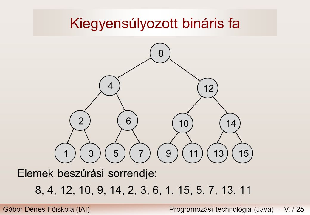 Kiegyensúlyozott bináris fa