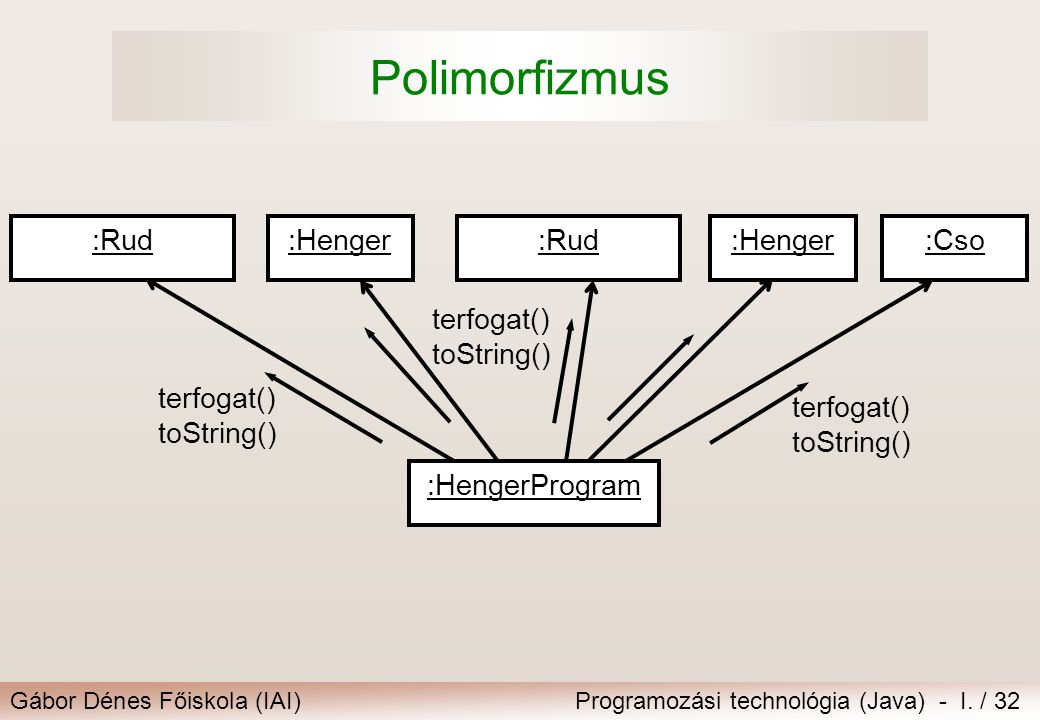 Polimorfizmus :Henger :Rud :Cso :HengerProgram terfogat() toString()