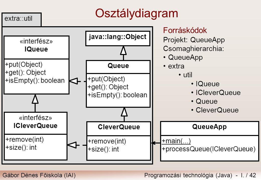 Osztálydiagram Forráskódok Projekt: QueueApp Csomaghierarchia: