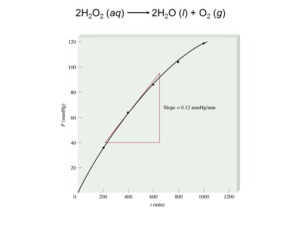 2H2O2 (aq) 2H2O (l) + O2 (g)
