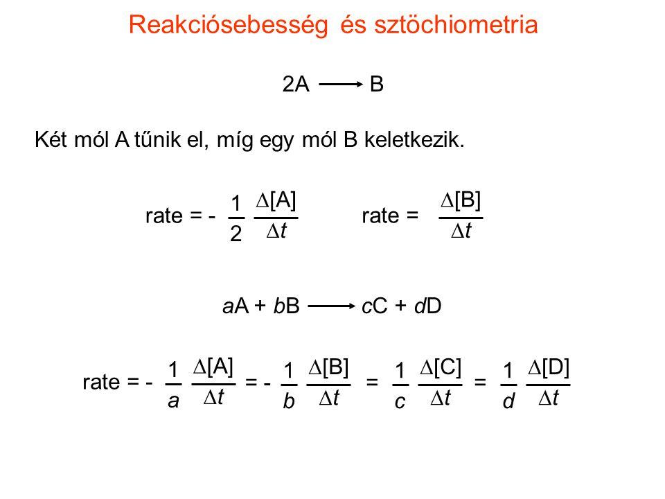 Reakciósebesség és sztöchiometria