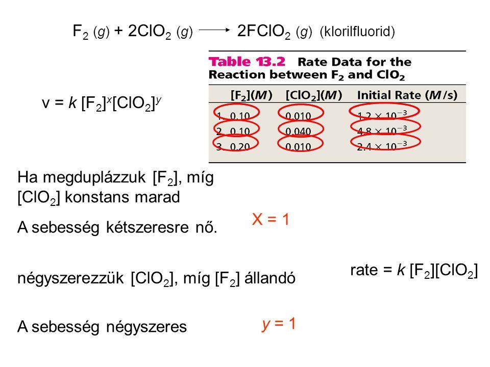 F2 (g) + 2ClO2 (g) 2FClO2 (g) (klorilfluorid)