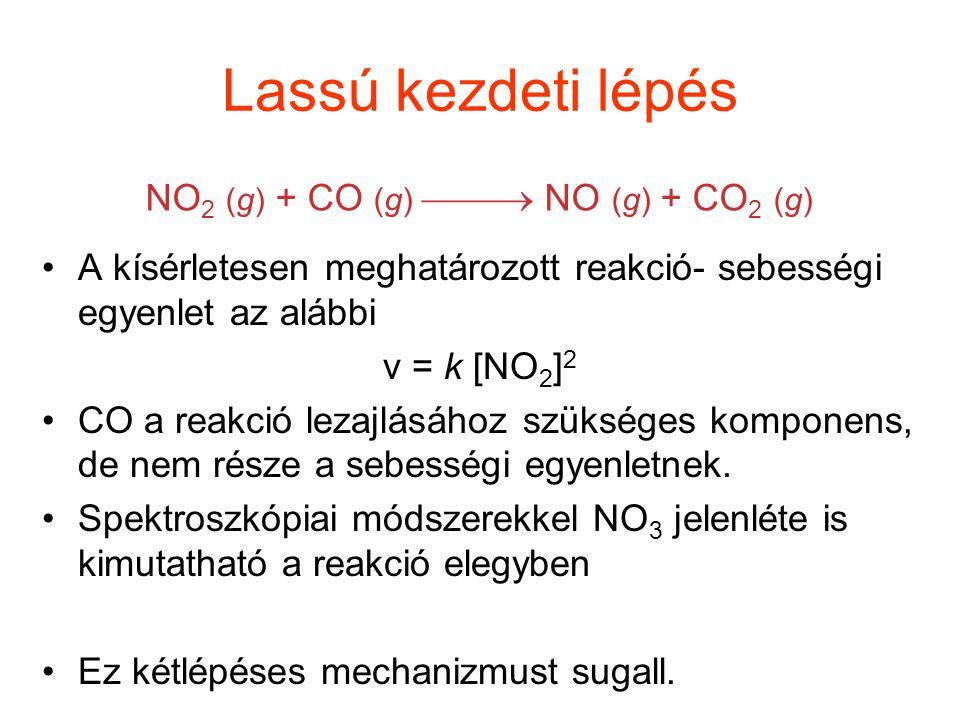 Lassú kezdeti lépés NO2 (g) + CO (g)  NO (g) + CO2 (g)