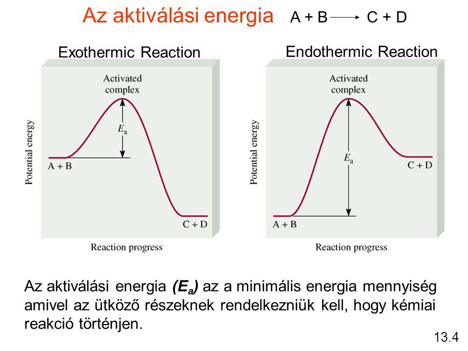 Az aktiválási energia A + B C + D