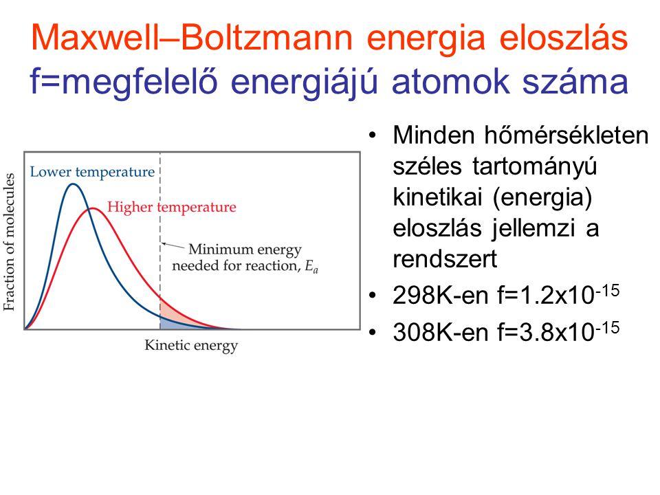 Maxwell–Boltzmann energia eloszlás f=megfelelő energiájú atomok száma