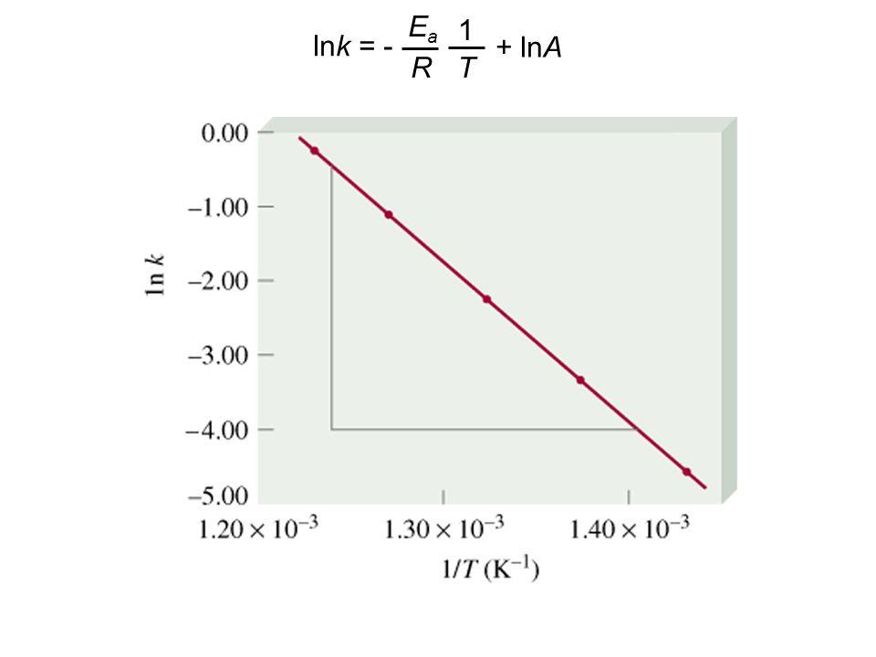 lnk = - Ea R 1 T + lnA
