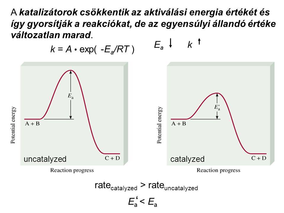 A katalizátorok csökkentik az aktiválási energia értékét és így gyorsítják a reakciókat, de az egyensúlyi állandó értéke változatlan marad.