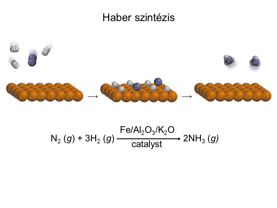 Haber szintézis Fe/Al2O3/K2O catalyst N2 (g) + 3H2 (g) 2NH3 (g)
