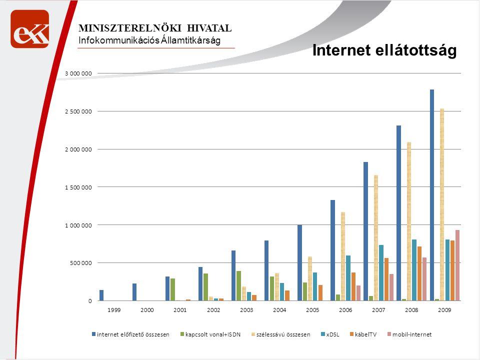 Internet ellátottság MINISZTERELNÖKI HIVATAL