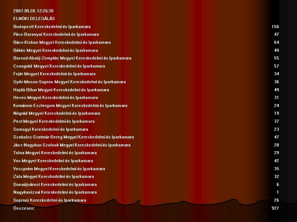 2007.09.28. 12:26:30 ELNÖKI DELEGÁLÁS. Budapesti Kereskedelmi és Iparkamara. 156. Pécs-Baranyai Kereskedelmi és Iparkamara.