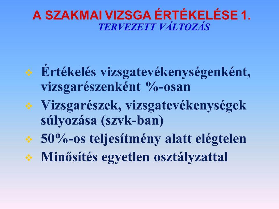 A SZAKMAI VIZSGA ÉRTÉKELÉSE 1. TERVEZETT VÁLTOZÁS