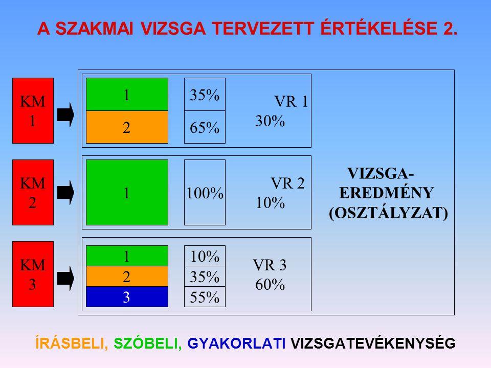 A SZAKMAI VIZSGA TERVEZETT ÉRTÉKELÉSE 2.