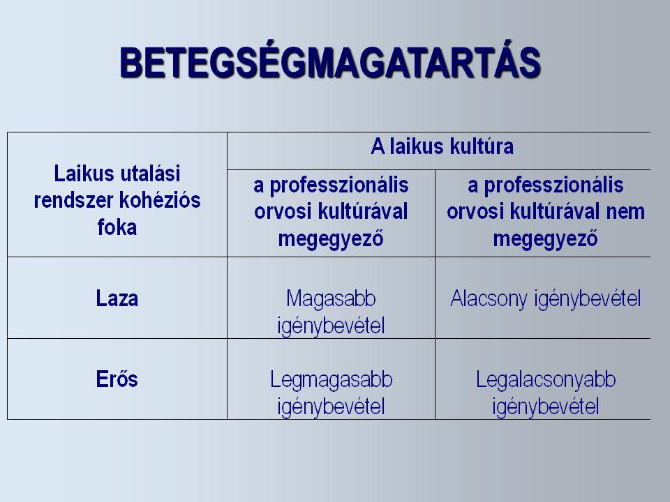 BETEGSÉGMAGATARTÁS