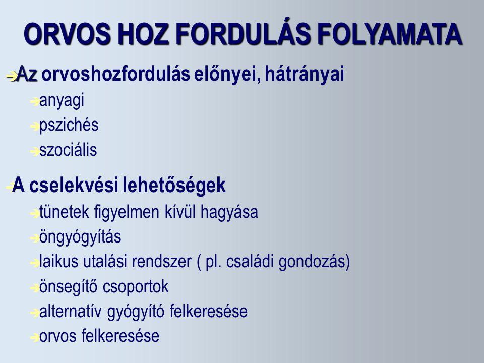 ORVOS HOZ FORDULÁS FOLYAMATA