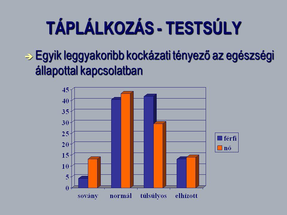 TÁPLÁLKOZÁS - TESTSÚLY