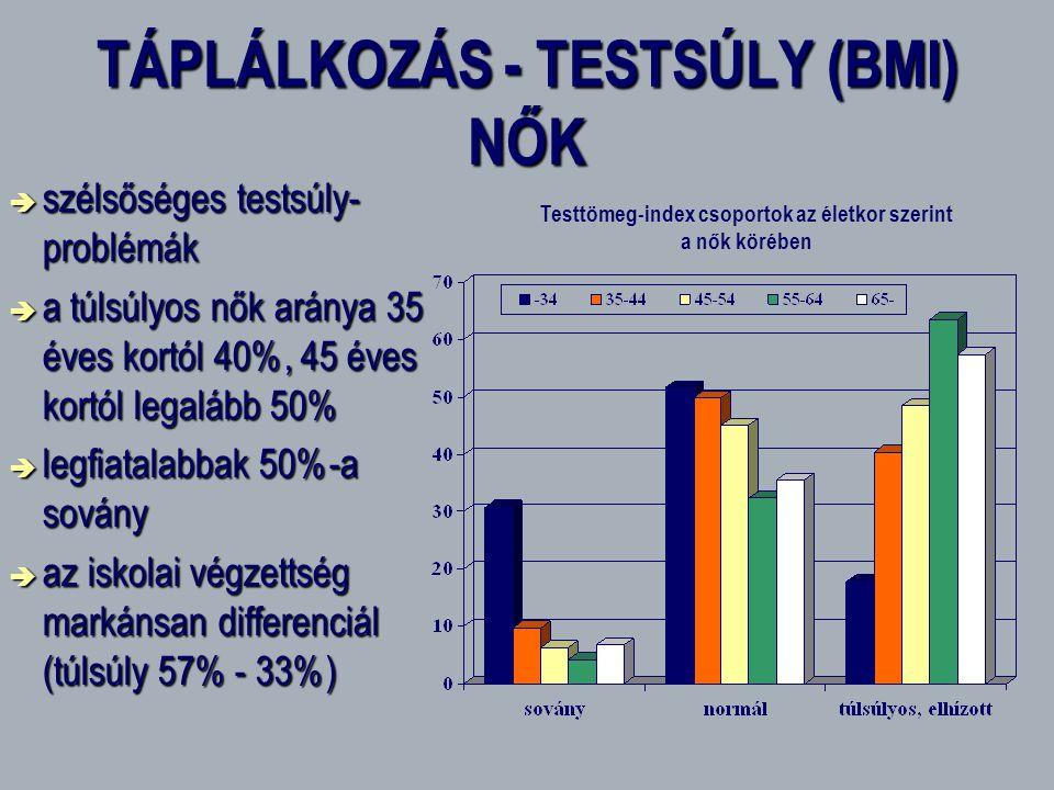 TÁPLÁLKOZÁS - TESTSÚLY (BMI) NŐK
