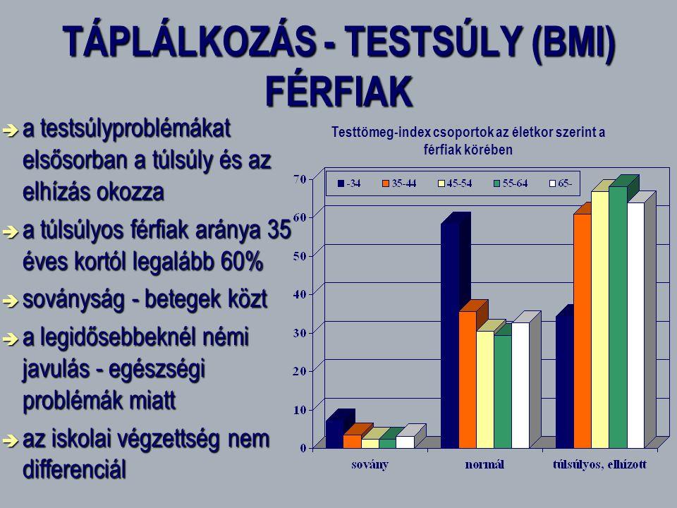 TÁPLÁLKOZÁS - TESTSÚLY (BMI) FÉRFIAK