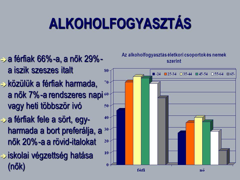 Az alkoholfogyasztás életkori csoportok és nemek szerint