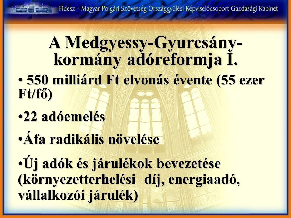 A Medgyessy-Gyurcsány-kormány adóreformja I.