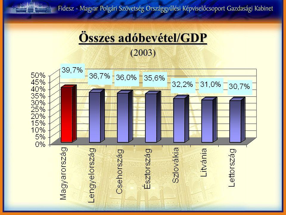 Összes adóbevétel/GDP