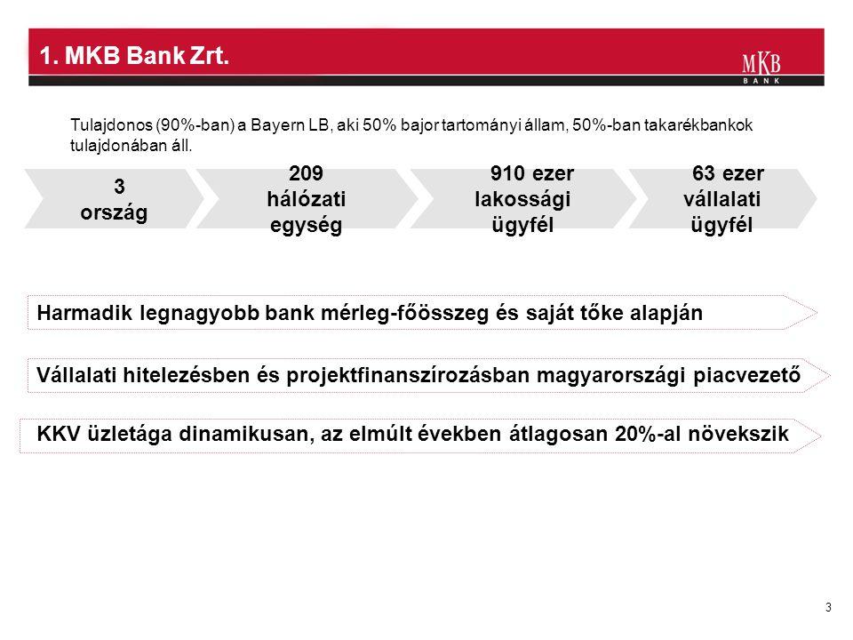1. MKB Bank Zrt. 3 ország 209 hálózati egység