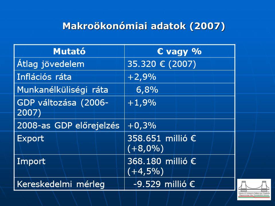 Makroökonómiai adatok (2007)