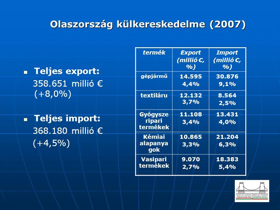 Olaszország külkereskedelme (2007)
