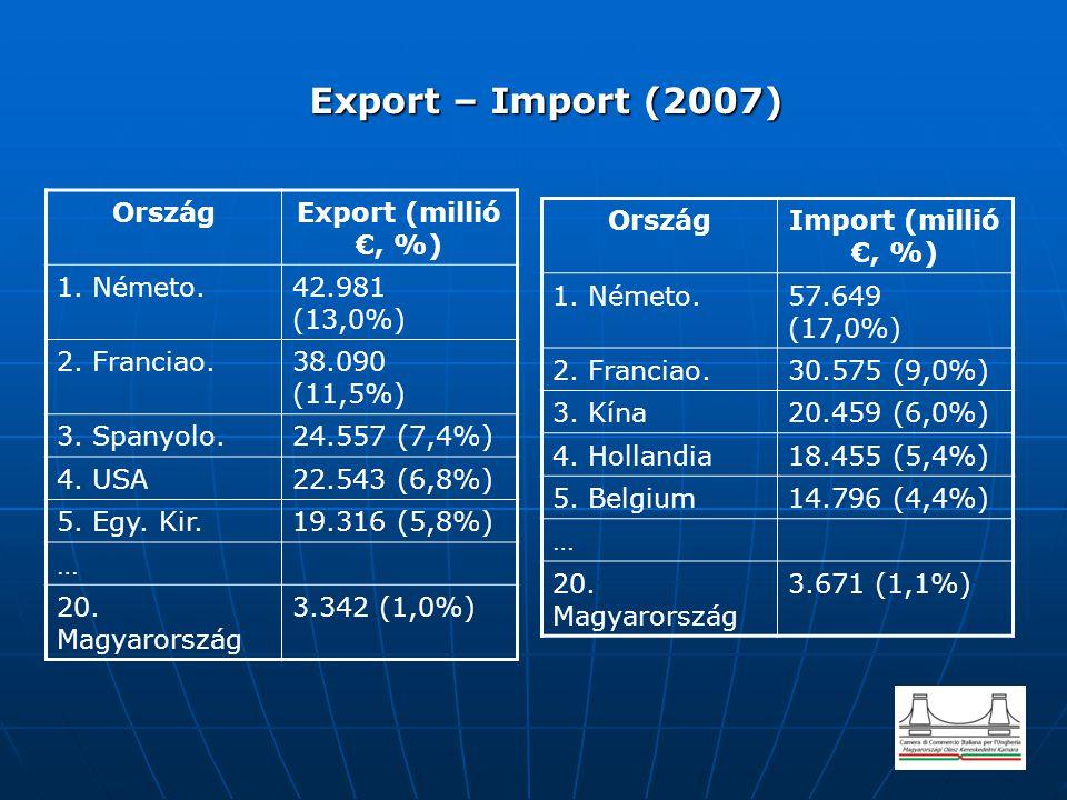 Export – Import (2007) Ország Export (millió €, %) 1. Németo.