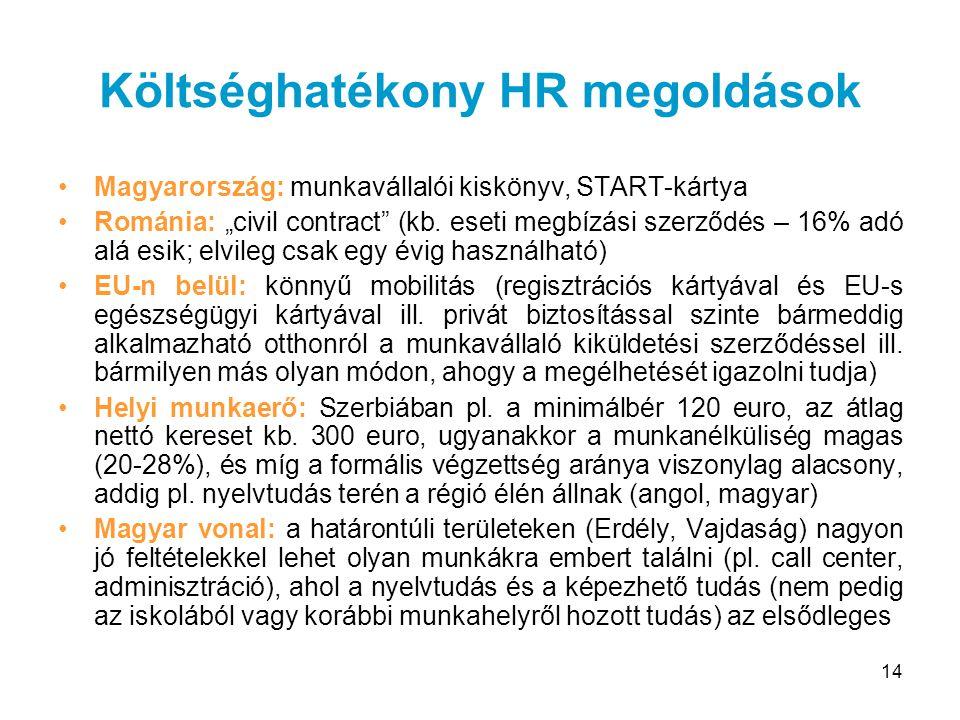 Költséghatékony HR megoldások