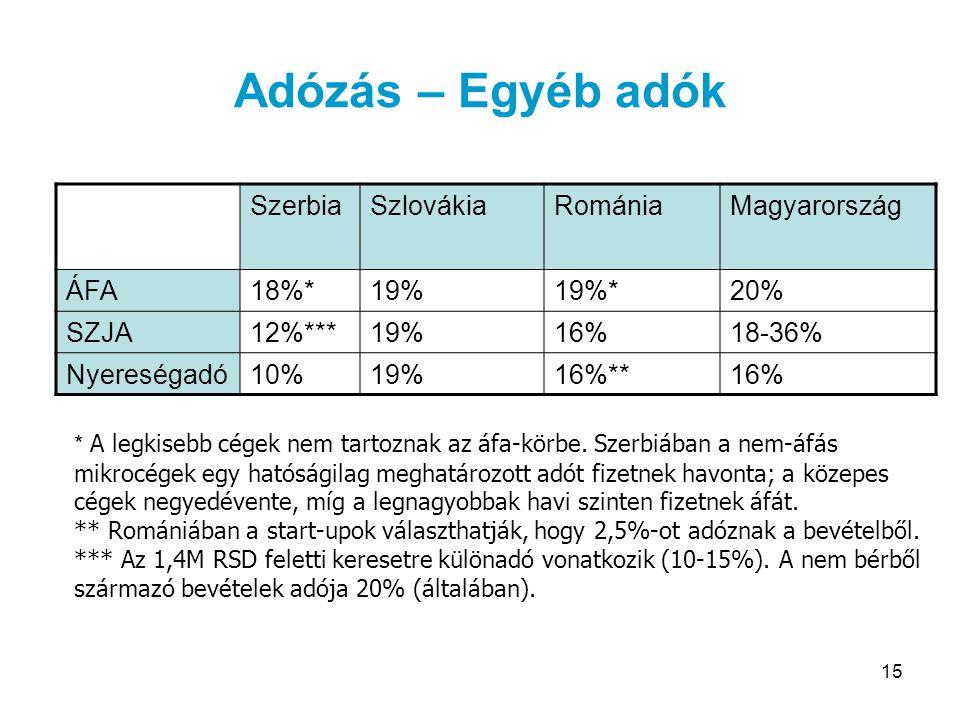 Adózás – Egyéb adók Szerbia Szlovákia Románia Magyarország ÁFA 18%*
