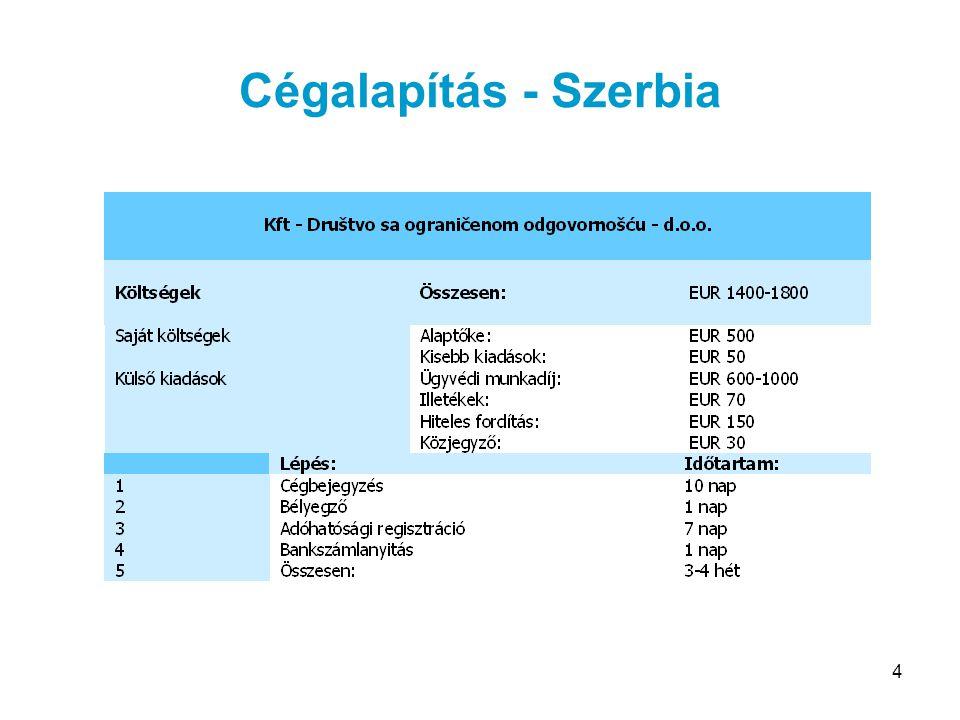 Cégalapítás - Szerbia