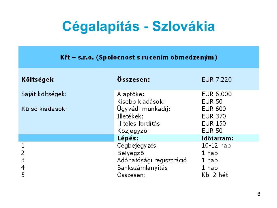 Cégalapítás - Szlovákia