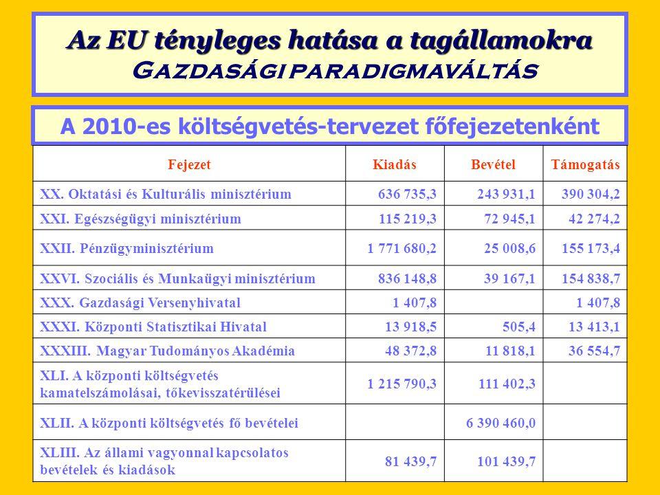 Az EU tényleges hatása a tagállamokra Gazdasági paradigmaváltás