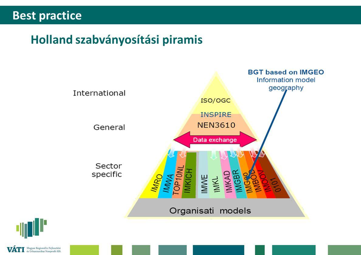 Holland szabványosítási piramis
