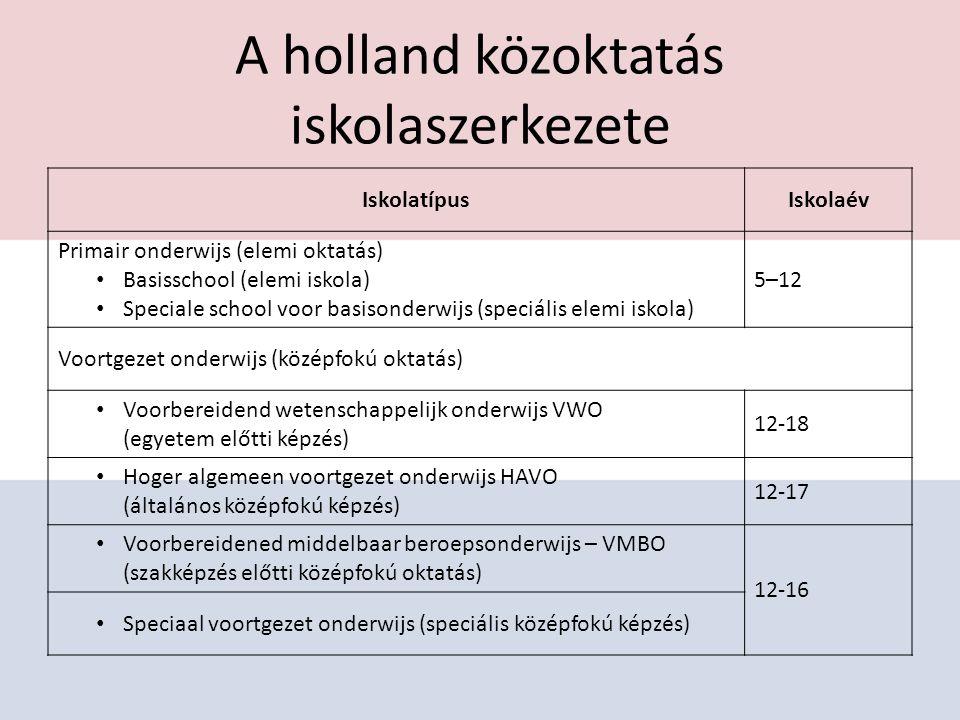 A holland közoktatás iskolaszerkezete