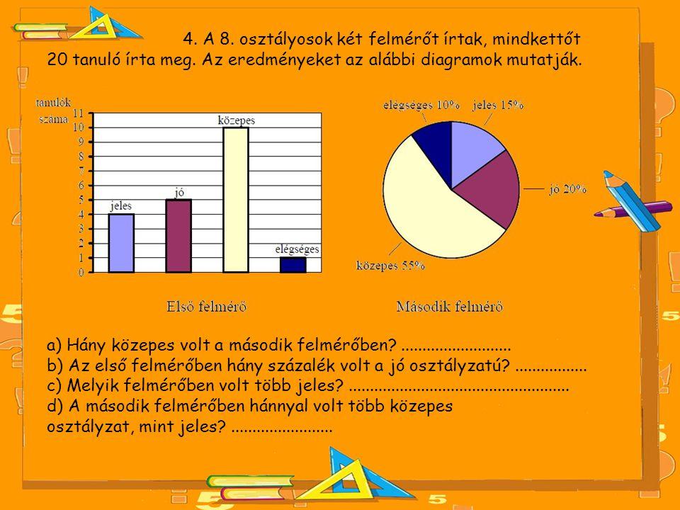 4. A 8. osztályosok két felmérőt írtak, mindkettőt 20 tanuló írta meg