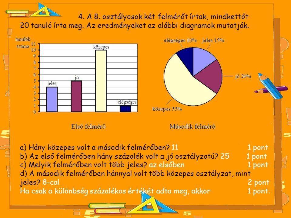 4. A 8. osztályosok két felmérőt írtak, mindkettőt