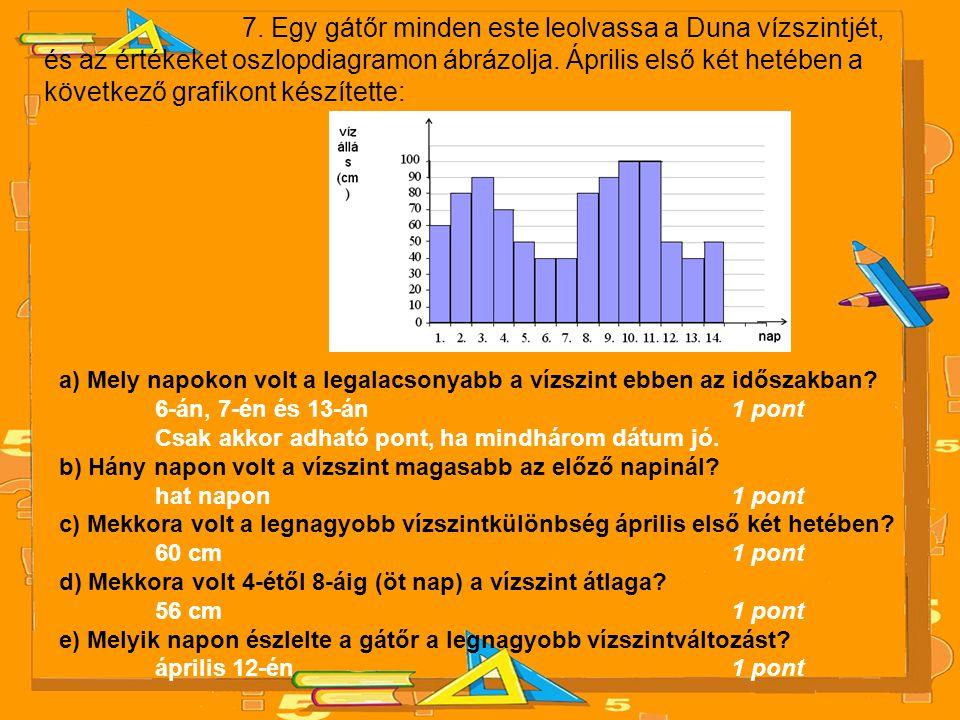 7. Egy gátőr minden este leolvassa a Duna vízszintjét, és az értékeket oszlopdiagramon ábrázolja. Április első két hetében a következő grafikont készítette: