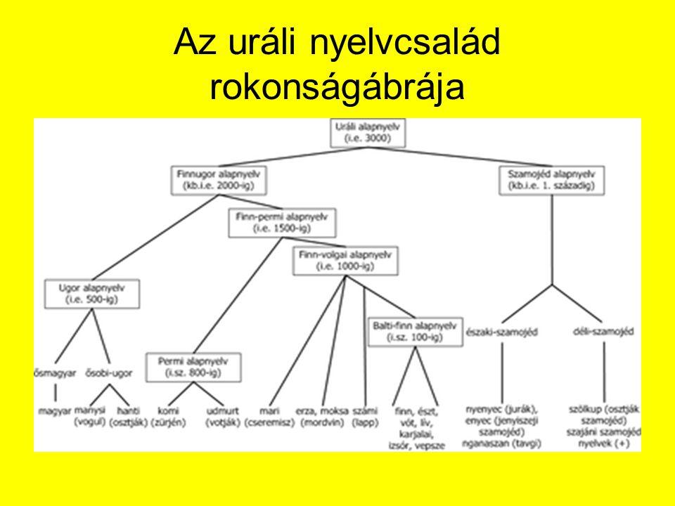 Az uráli nyelvcsalád rokonságábrája