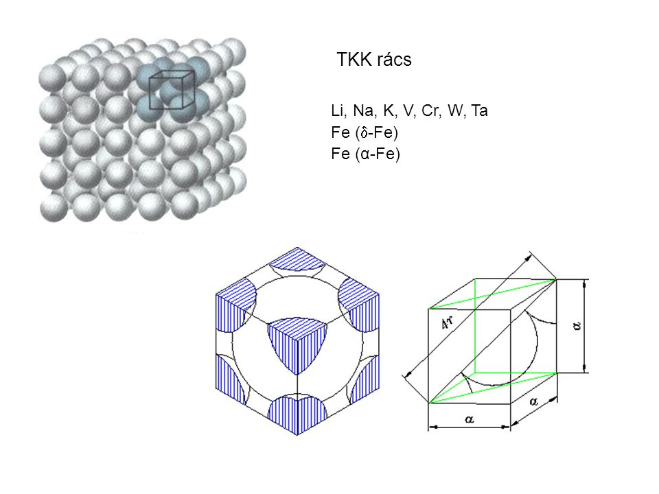 TKK rács Li, Na, K, V, Cr, W, Ta Fe (-Fe) Fe (α-Fe)